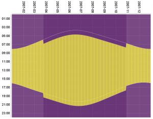 dst-chart